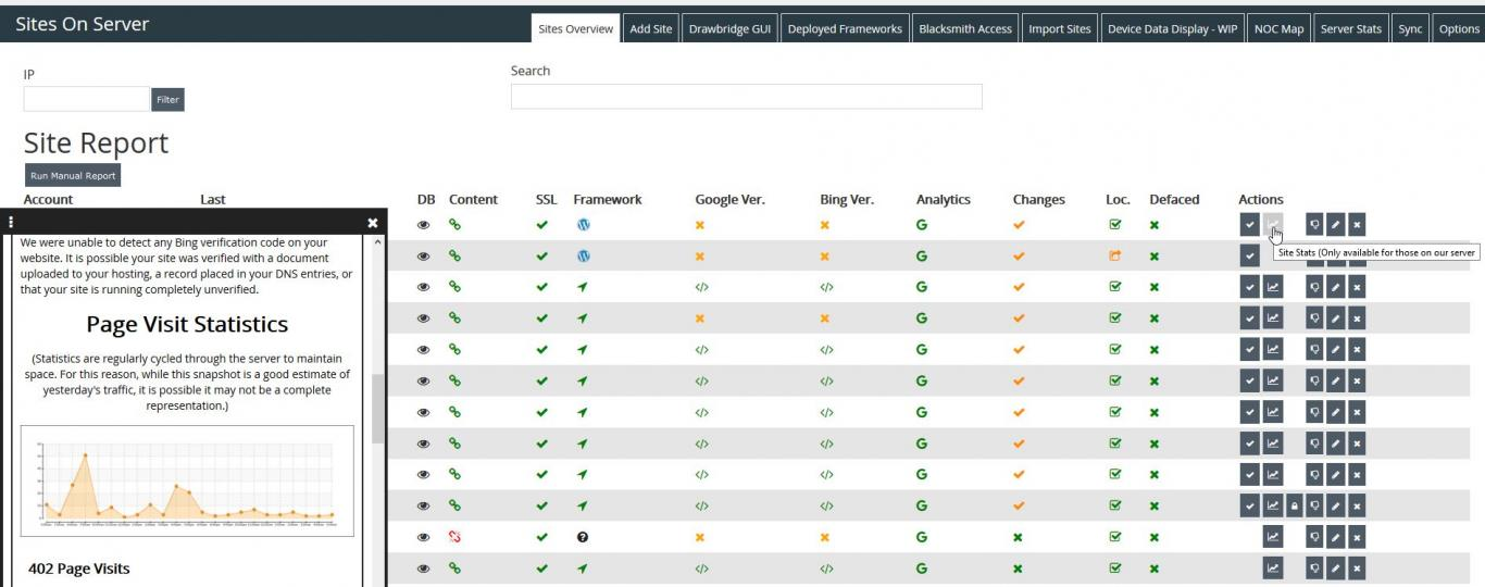 An image of our server wide site monitoring tools.