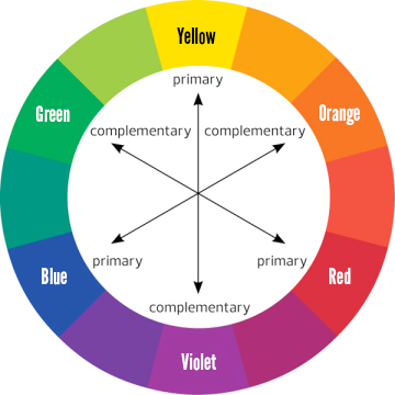 Here is a color wheel to help you visualize how colors work