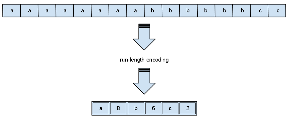 An example of compressing a long string of characters by listing a character and then an integer representing how many times it is repeated.