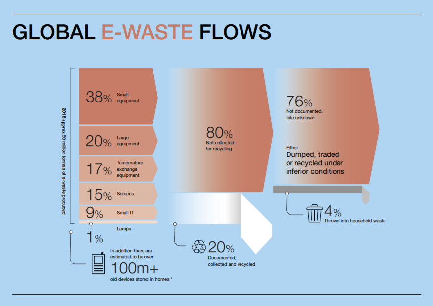 Chart of Global E-Waste Flows