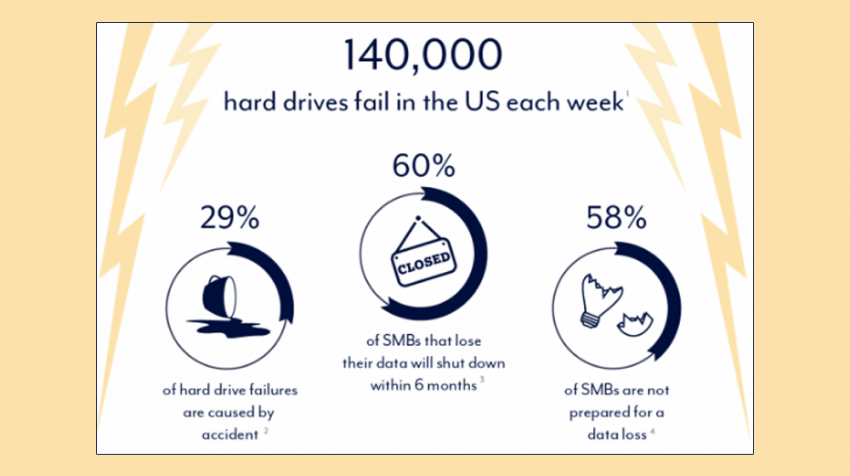 140,000 hard drives fail in the US each week