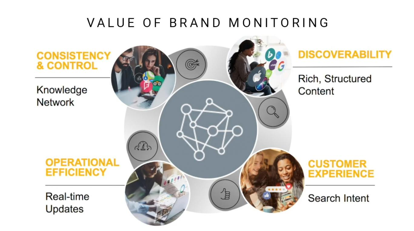 The Value of Brand Monitoring