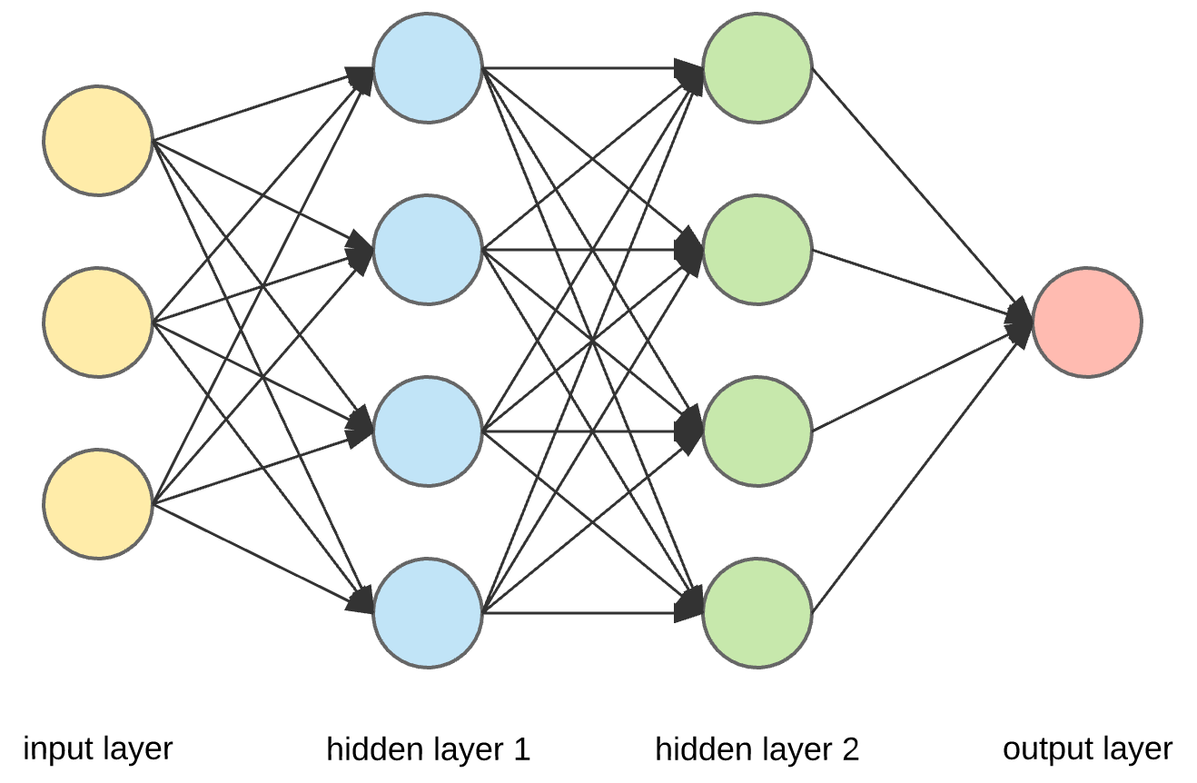 example of neural network