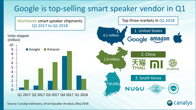 smart speaker sales