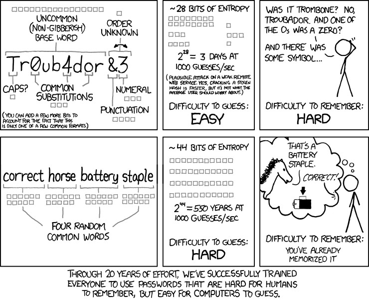 xkcd comic discussing password strength